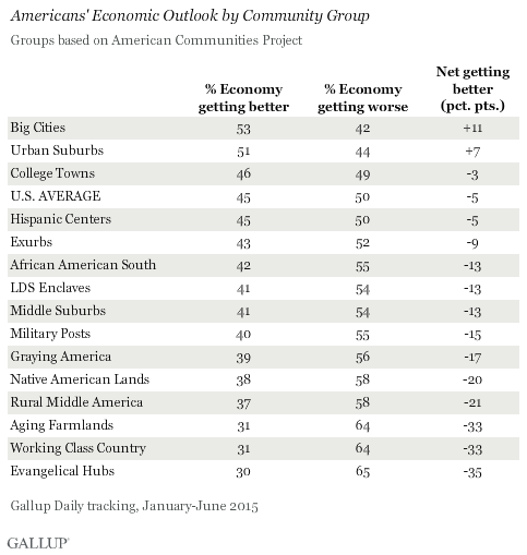 Americans' Economic Outlook by Community Group, 2015