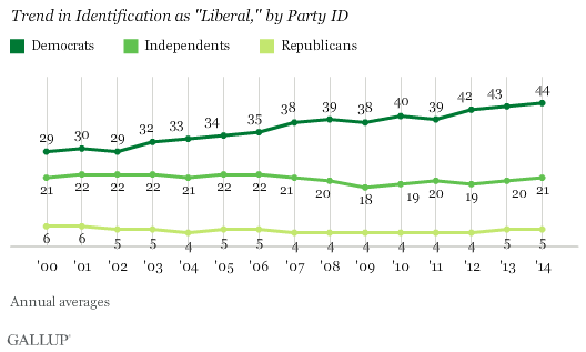 "Trend in Identification as ""Liberal,"" by Party ID"