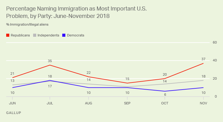 Line chart, June through November 2018. U.S. adults' view that immigration is the most important problem in U.S., by party.
