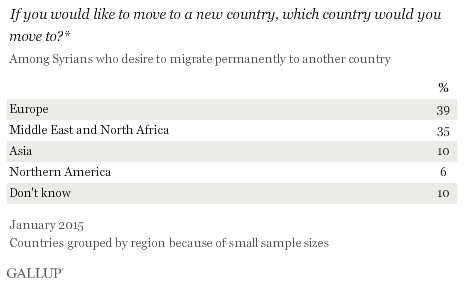 If you would like to move to a new country, which country would you move to?