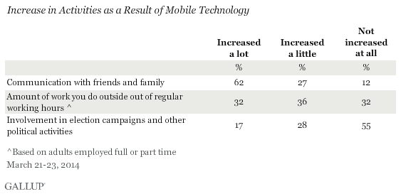 Increase in Activities as a Result of Mobile Technology, March 2014