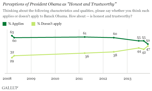 "Trend: Perceptions of President Obama as ""Honest and Trustworthy"""