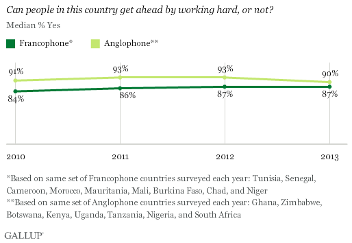 Work Hard, Get Ahead by Francophone vs. Anglophone countries in Africa