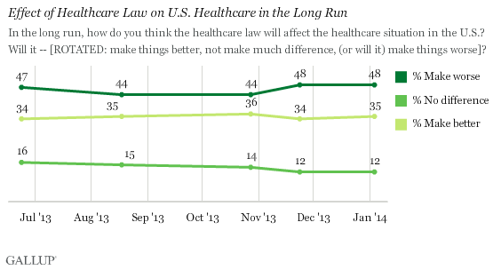 Trend: Effect of Healthcare Law on U.S. Healthcare in the Long Run