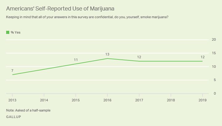 Line graph. Percentage of U.S. adults who say they use marijuana is 12% in 2019, similar to 2015 to 2017, but up from 7% in 2013.