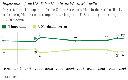 Trend: Importance of the U.S. Being No. 1 in the World Militarily