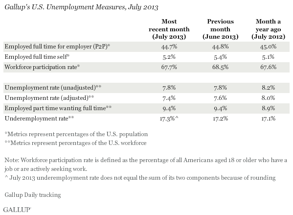 Gallup's U.S. Unemployment Measures, July 2013