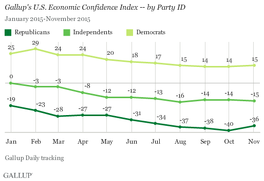 Economic Confidence Index -- by Party ID