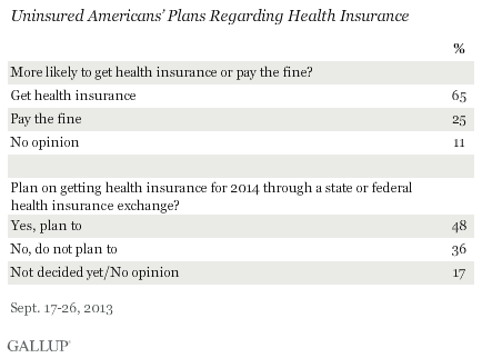One Quarter Of Uninsured Americans Will Pay Fine Rather Than Get Obamacare  gco1mubglewxf1jdqzdzdq