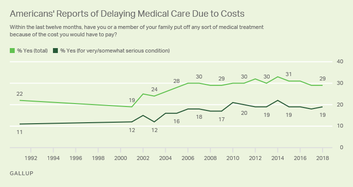 Line graph. Percentage of Americans who have put off medical treatment and how serious their condition was, 1991 through 2018.