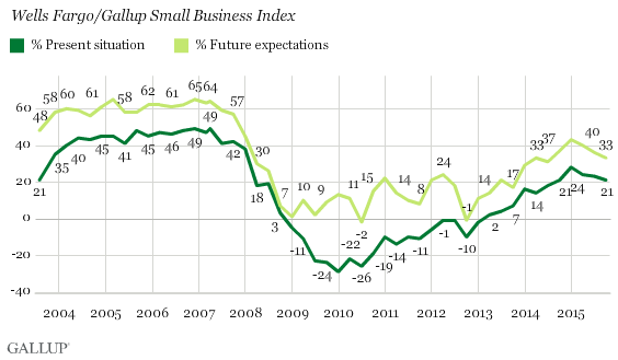 Trend: Components of Wells Fargo/Gallup Small Business Index