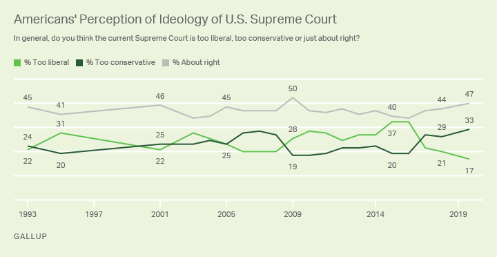 Line graph. Americans' perceptions of the political ideology of the U.S. Supreme Court.