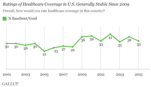 Trend: Ratings of Healthcare Coverage in U.S. Generally Stable Since 2009