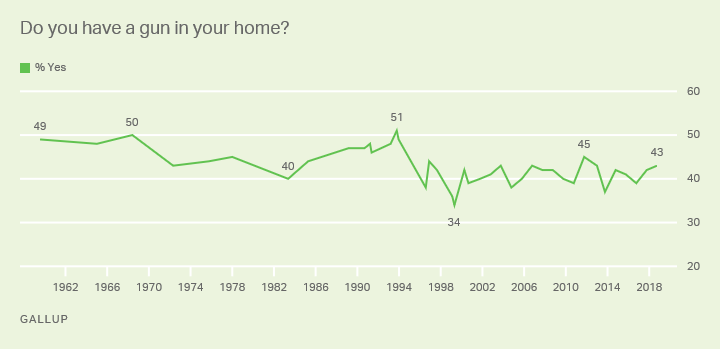 "Line graph. Do you have a gun in your home? 1959-2018 trend. High 51% ""yes"" in 1993; currently 43%."