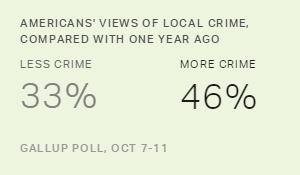 About Half of U.S. Adults Say Local Crime Is on the Rise