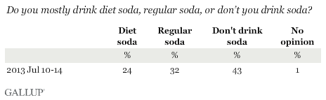 Do you mostly drink diet soida, regular soda, or don't you drink soda?