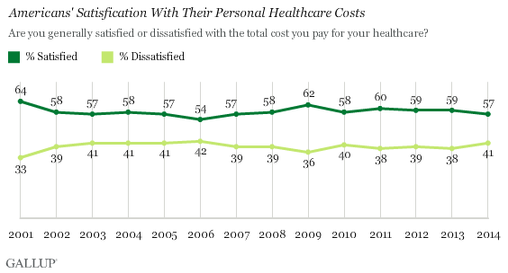 Americans' Satisfication With Their Personal Healthcare Costs
