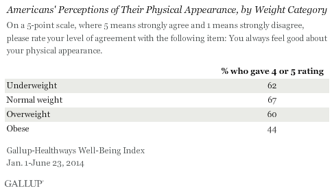 Americans' Perceptions of Their Physical Appearance, by Weight Category, 2014