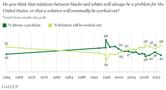 Trend: Do you think that relations between blacks and whites will always be a problem for the United States, or that a solution will eventually be worked out?