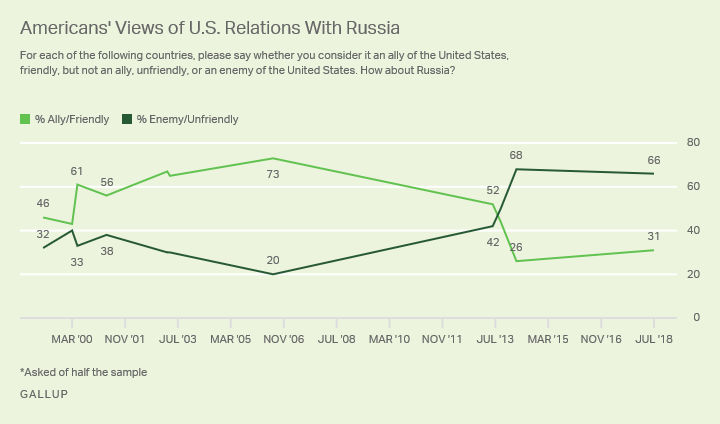 "Line graph: 1999-2018 trend, is Russia an ally, friendly, unfriendly, an enemy? 73% said ""ally/friendly"" in 2006; 31% do in 2018."