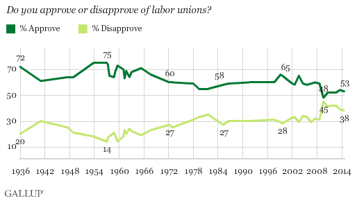 Do you approve or disapprove of labor unions?
