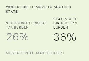 Would Like to Move to Another State, 2015