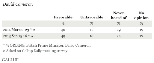 Favorability Ratings of David Cameron