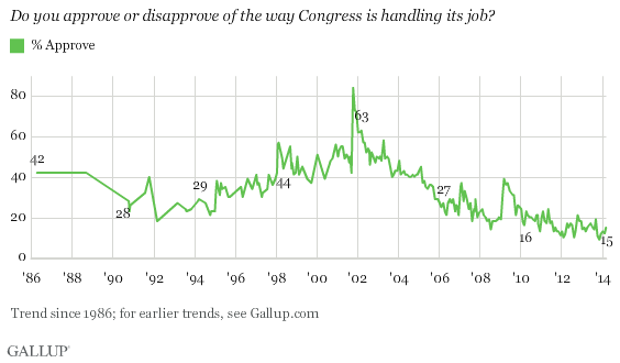 Trend: Approval of Congress