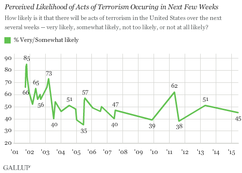 Perceived Likelihood of Acts of Terrorism Occuring in Next Few Weeks
