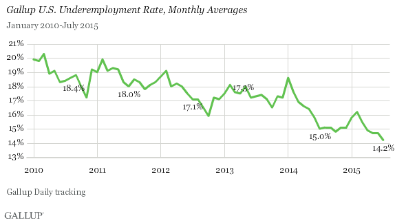 Gallup U.S. Underemployment Rate, Monthly Averages
