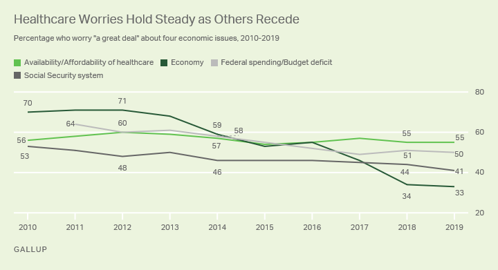 Line graph. Americans' worry about healthcare since 2010 has held steady, while worry about other economic issues has receded.