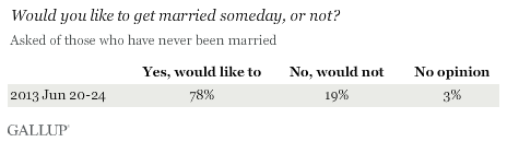 Would you like to get married someday, or not?