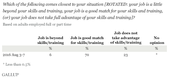 Which of the following comes closest to your situation: Your job is a little beyond your skills and training, your job is a good match for your skills and training, or your job does not take full advantage of your skills and training? Based on employed adults
