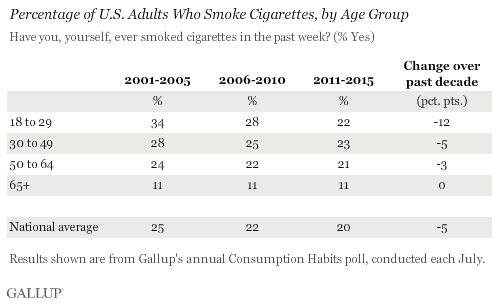 Percentage of US Adults Who Smoke Cigarettes, by Age Group