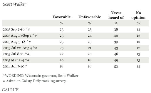 Favorability Ratings of Scott Walker