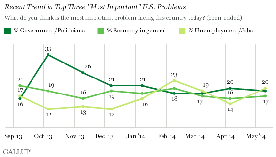 gixuowzlek6ufxz x3go a Poll: Unemployment and Economy are Top U.S. Problems
