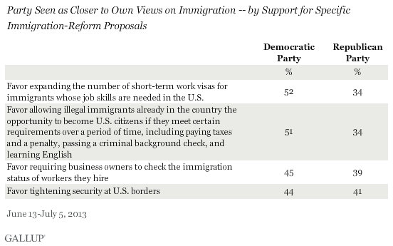 Party Seen as Closer to Own Views on Immigration -- by Support for Specific Immigration-Reform Proposals, June-July 2013