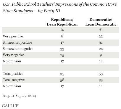 U.S. Public School Teachers' Impressions of the Common Core State Standards -- by Party ID