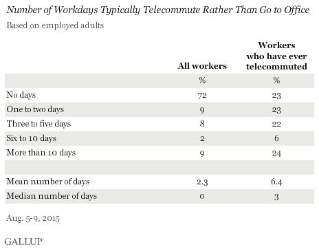 In U.S., Telecommuting for Work Climbs to 37%