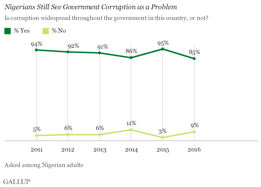 Nigerians Still See Government Corruption as a Problem