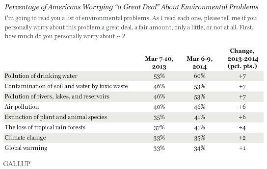 americans show low levels of concern on global warming percentage of americans worrying ldquoa great dealrdquo about environmental problems 2013 vs