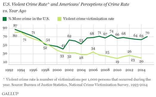 The rise of crime in america