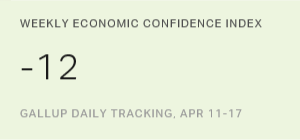 U.S. Economic Confidence Index Stable at -12