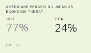 Fewer in U.S. See Japan as an Economic Threat