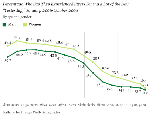 Percentage Who Say They Experienced Stress During a Lot of the Day Yesterday, by Age and Gender, January 2008-October 2009