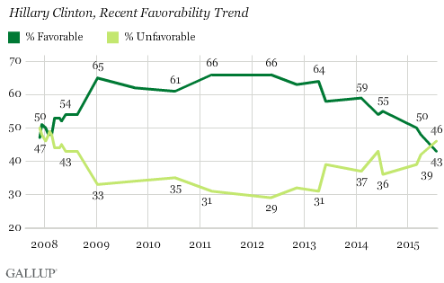 Hillary Clinton, Recent Favorability Trend