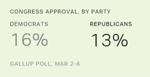 No Improvement in Congress Approval, at 13%