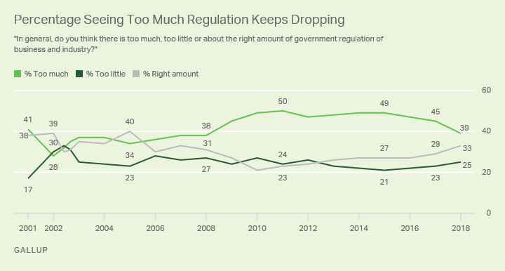 Line graph. The percentage of Americans saying there is too much regulation of business and industry continues to drop.