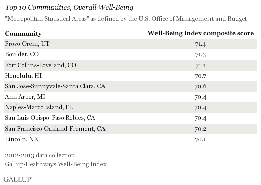 Top 10 Communities Overall Well-Being