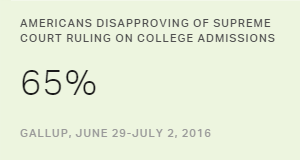 Most in U.S. Oppose Colleges Considering Race in Admissions
